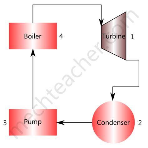 steam turbine block diagram simple rankine cycle processes with h s diagram