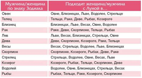 Таблица знаков зодиака на дружбу