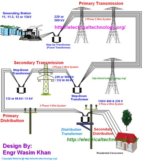 3 phase wiring basics wiring diagrams wiring diagram