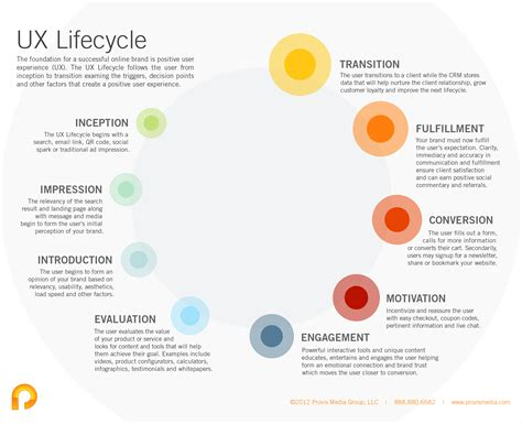 ux design definition user experience lifecycle usability ux usabilla ux