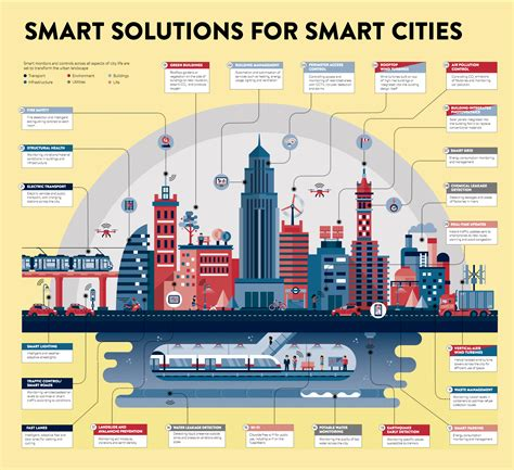 Smart House Solutions infgraphic smart cities technologies business insider