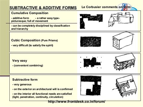 le layout definition theory of design form