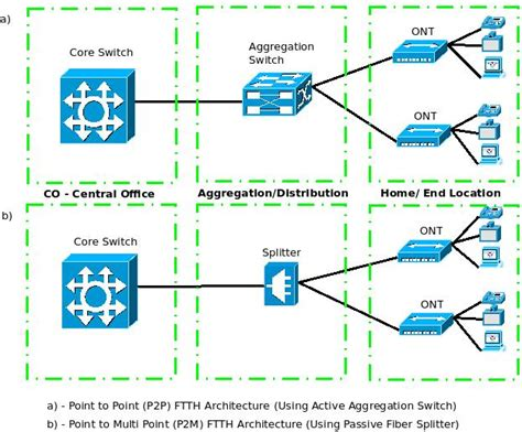 fiber optic home network design what is ftth fiber to the home amp advantages of p2p vs