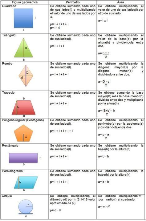 el resultado resumen de los clculos de la tabla resultado de imagen para formulas para sacar el perimetro