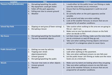 unit   blog risk assessment pf