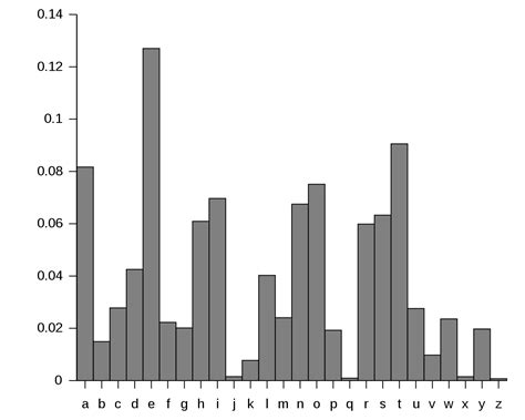 Letter Frequency Distribution letter frequency