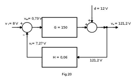 controlli automatici dispense sistemi di controllo condizioni di regime permanente