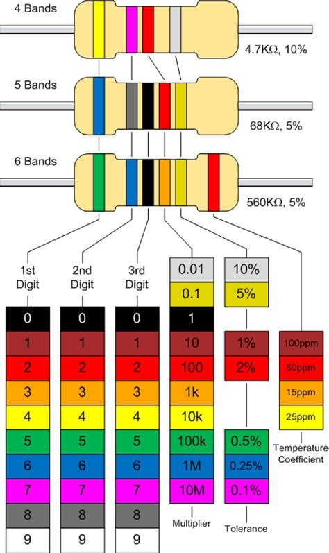resistor color chart wiki resistor design bmet wiki fandom powered by wikia