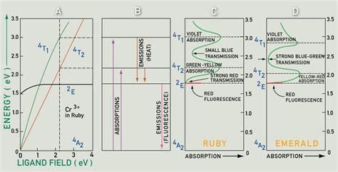 color spectrum energy levels 100 color spectrum energy levels color best 25 auras