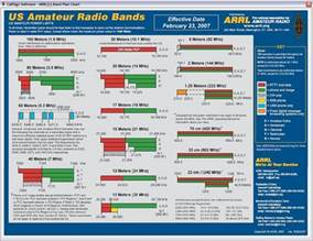 Calendar Update Frequency Frequency Band Chart Maps