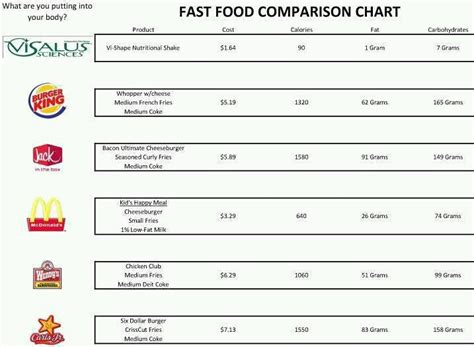 food comparison chart fast food comparison chart toula jacin