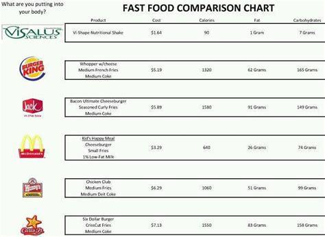 best food comparison fast food comparison chart toula jacin