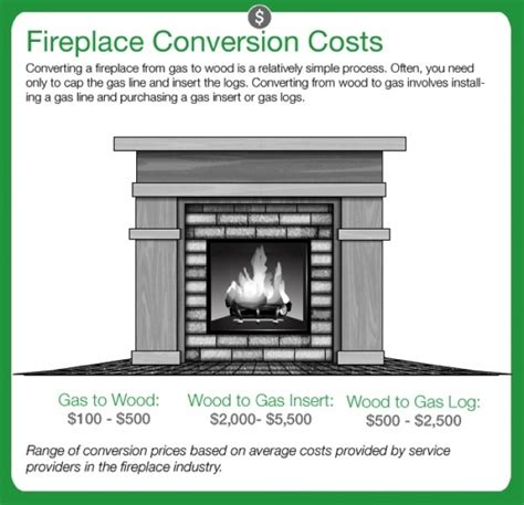 how to convert a gas fireplace to wood burning angies list