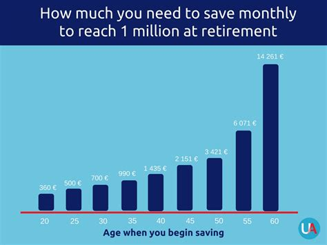 How Much Should I Make After Mba by How Much Should You Save For Retirement United Advisers