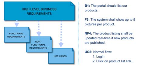 commercial model qualifications what is the difference between business and functional