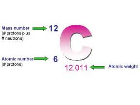 Protons Plus Neutrons Chemical Context Chapter 2 Flashcards By Proprofs