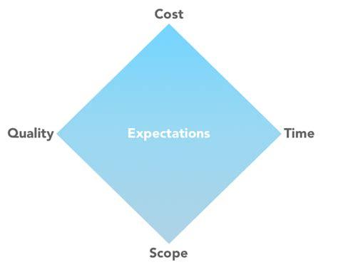 project management building better software