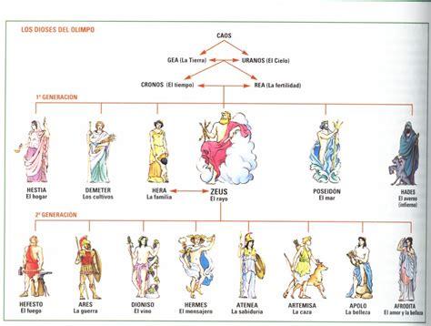 los dioses de cada mitologia griega dioses del olimpo