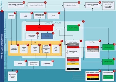 audit workflow audit walkthrough