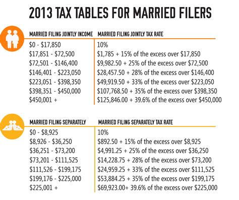 file 2013 taxes late 2013 tax tables priortax