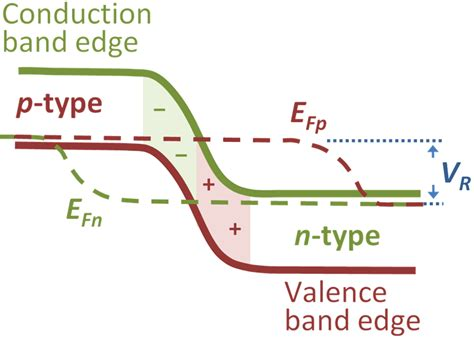 tunnel effect in zener diode electricity what actually happens at the microscopic level in a zener diode in bias