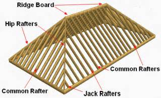 difference between gable and hip roof difference between the gable roof and the hip roof styles