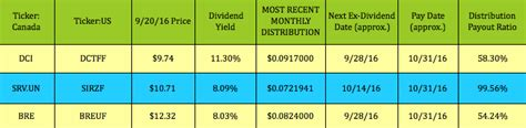 high div stocks monthly dividend paying stocks