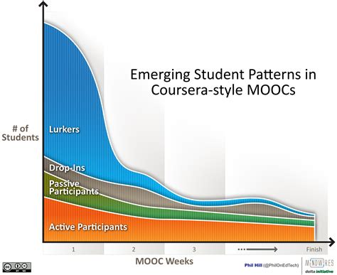 hill pattern analysis emerging student patterns in moocs a graphical view