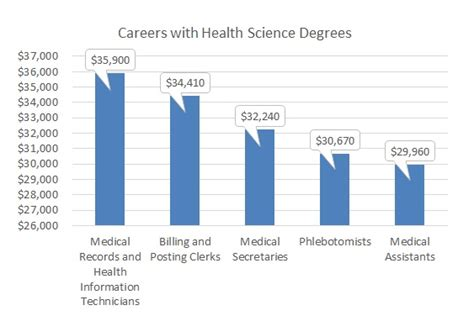 Health Management Mba Canada by What Can You Do With A Health Science Bachelor Degree