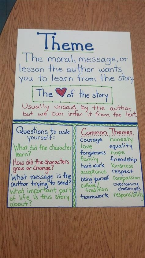 short story themes list 25 best ideas about theme anchor charts on pinterest