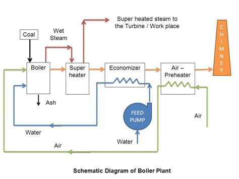 schematic diagram of a boiler cochran boiler specification ppt