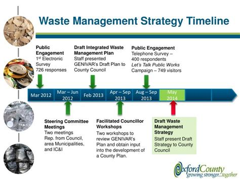 waste management strategy template ppt solid waste management powerpoint presentation autos