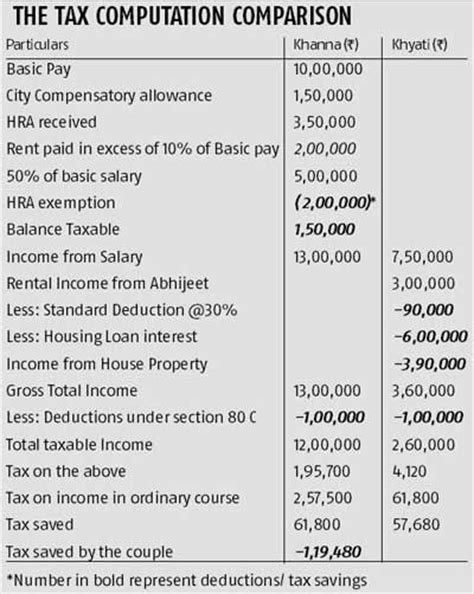 income tax hra exemption and house loan know the tax benefits of house rent business standard news