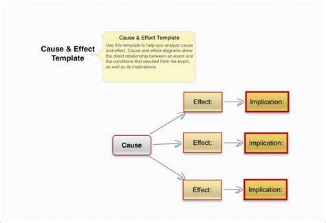 cause and effect template definition of cause and effect essay international