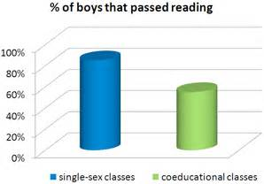 Research Paper On Single Gender Classrooms by 3 Confirmation The Coming Of Single Education
