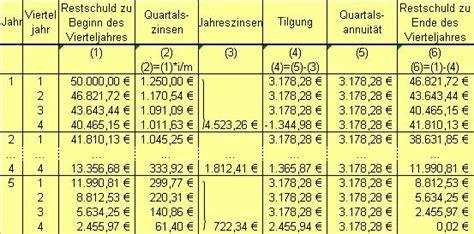 kreditrechner baufinanzierung volksbank restschuld kredit berechnen kreditrechner mit