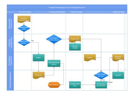 Itil Diagram Exles