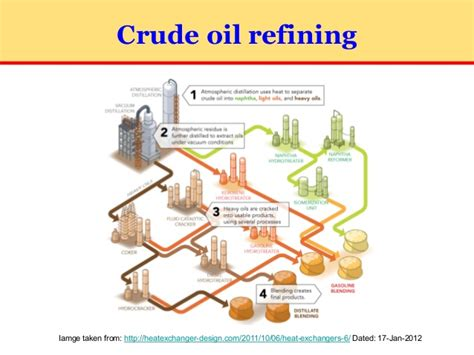 refinery layout guidelines petroleum refinery engineering part 2 30 july 2016