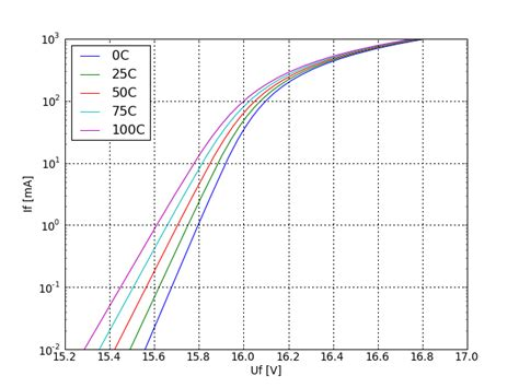 how to test bidirectional transil diode bidirectional zener diode test