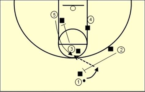 setting pick drills 19 best images about coaching youth basketball on
