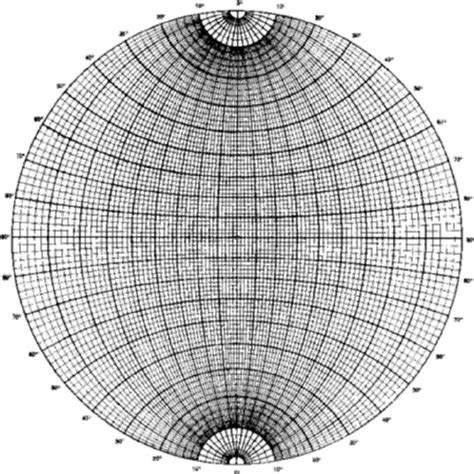 printable equal area stereonet iucr the stereographic projection
