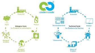 Architect Companies cradle to cradle design how a biochemist and an