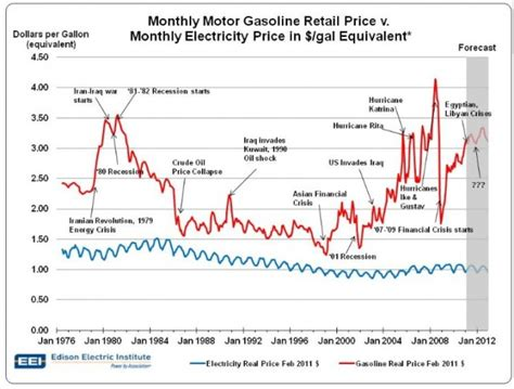 Which Is Better Gas Or Electric On Demand Water Heater - electric cars equal 1 gallon gas for 1 200 a