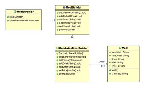 x pattern in java builder design pattern in java exle stacktips