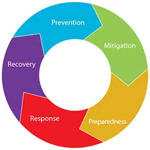 emergency management planning cycle emergency management pueblo of sandia