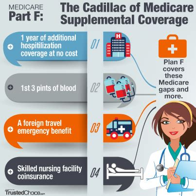 part f supplemental insurance how to whether medicare part f is right for you