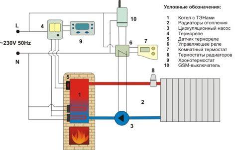 radiateur sauter 1537 fonctionnement chauffage basse temperature tous travaux