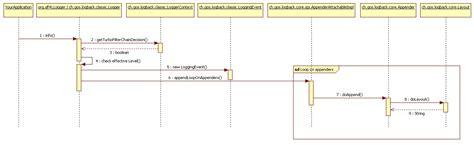 html layout logback logback节点配置详解 刘彬 博客园