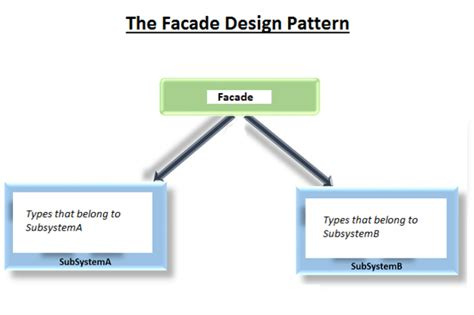 java pattern usage how to use the facade design pattern in c infoworld