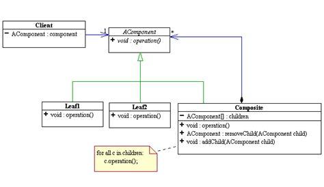design pattern reference aranea java web framework construction and integration kit